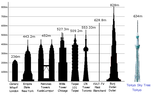 Tokyo Sky Tree, Canary Wharf, Empire State, Petronas Towers, Willis Tower, Taipei 101, CN Tower, Burj Dubai